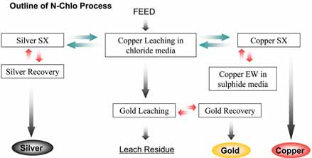 Nippon Piloting New Copper Gold Extraction Process